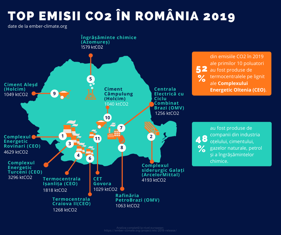 topul emisiilor CO2 in 2019 in Romania